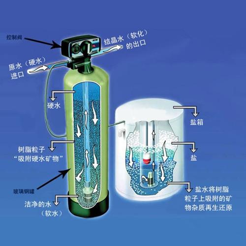 软化水凯发k8体育下载工艺流程